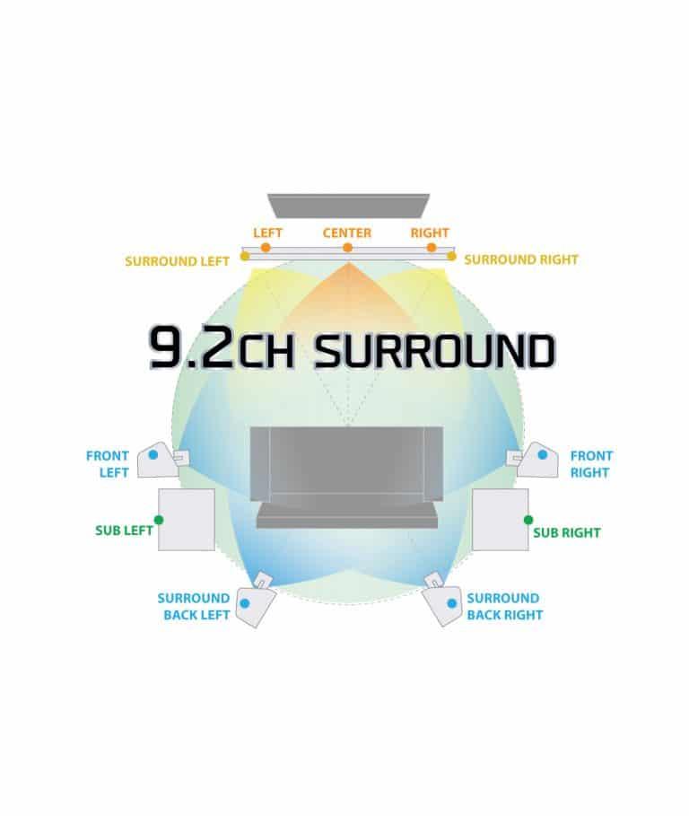 9.2 Channels Surround Sound System Setup