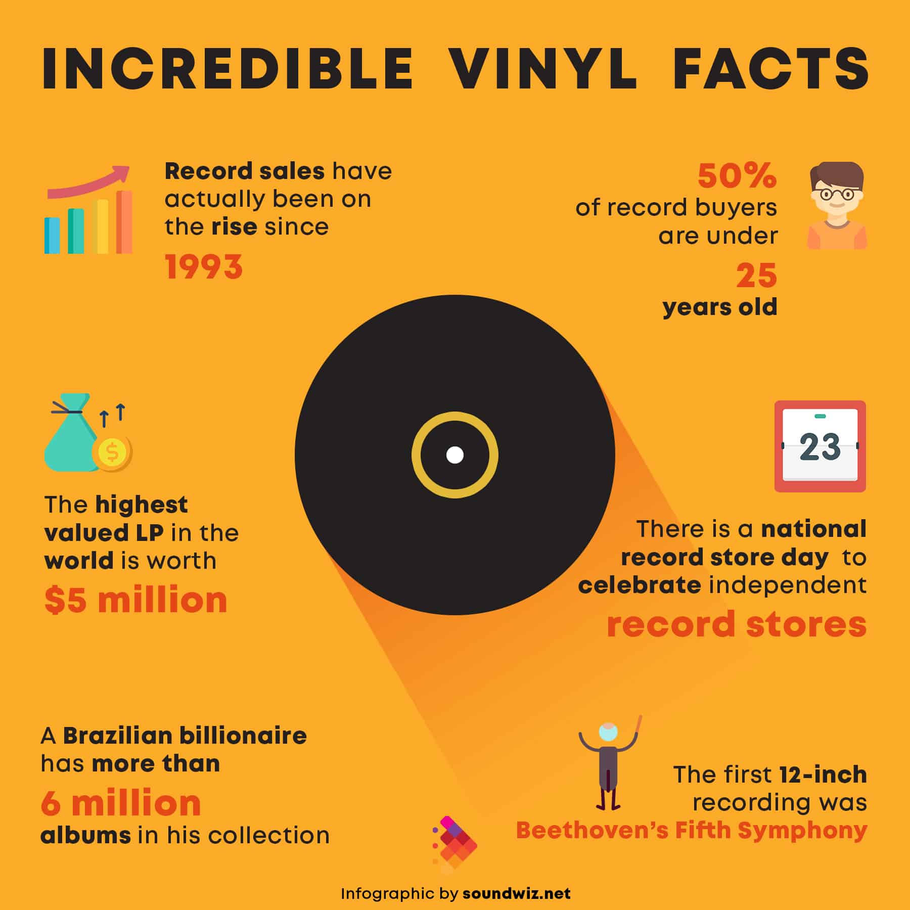 Vinyl Record Facts Infographic