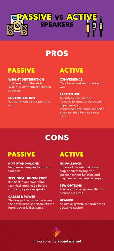 Passive vs Active Speakers Infographic