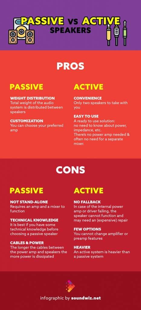 Passive vs Active Speakers Infographic